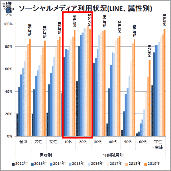 LINEの使用率
